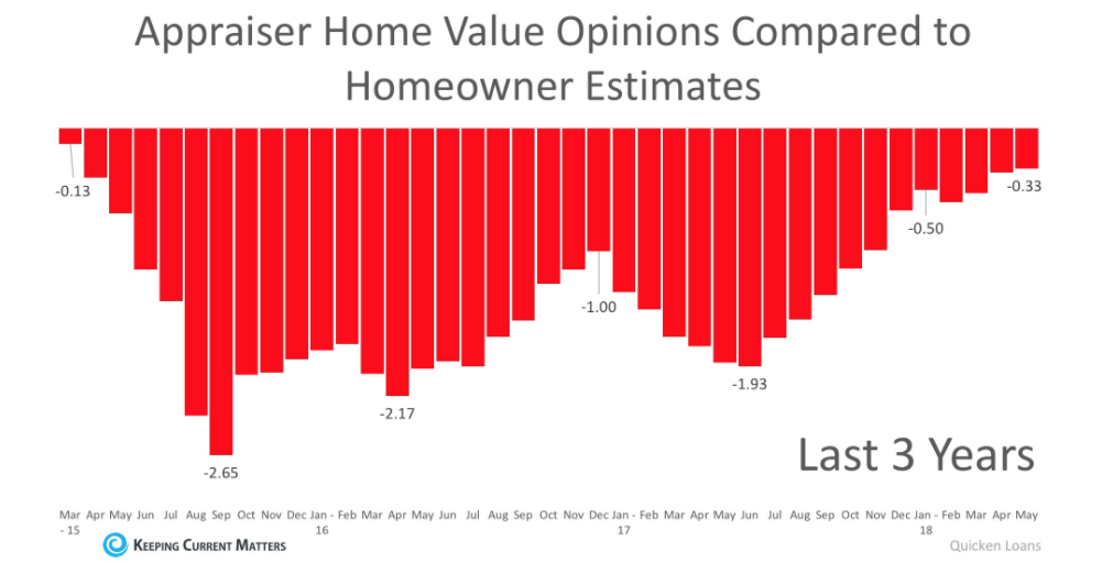 What Hurts A Home Appraisal Nuuuli AS